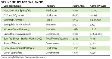 springfield employers