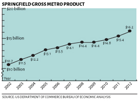Springfield gross metro