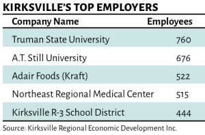 kville employers