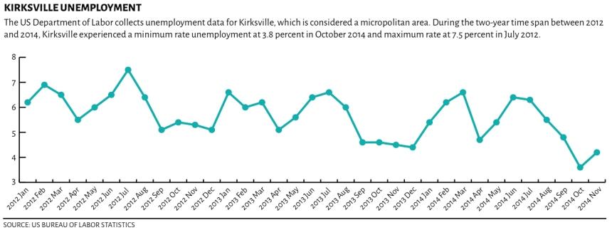 kville unemployment