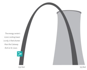 The energy center's cooling tower is only 77 feet shorter than the Gateway Arch in St. Louis.